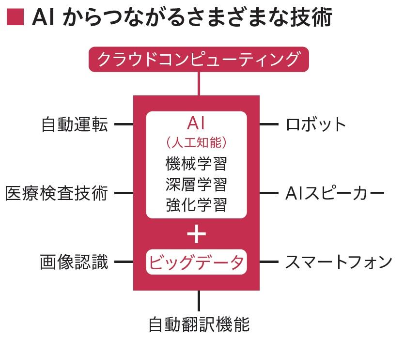 AIからつながるさまざまな技術