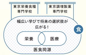 東京栄養食糧専門学校 東京調理製菓専門学校